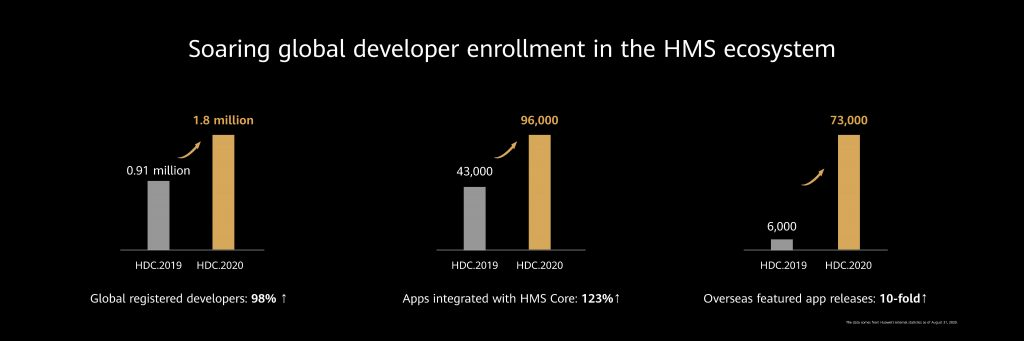 HMS Ecosystem Breaks New Ground to Enable Global Developers to Create A Digital Future
